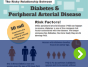 An infographic is shown demonstrating the link Between Diabetes and PAD.